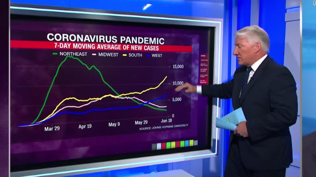 Data Shows Dangerous Covid 19 Trend In The Us South Cnn Video