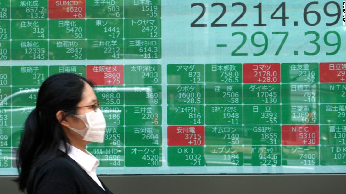 Asian markets fall sharply as US coronavirus cases trigger concerns about a global recovery