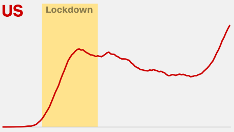 United States, Brazil and other lifted lockdowns early. These charts show how deadly the decision was