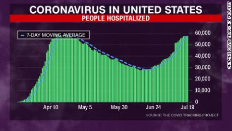 After Falling For Months Covid 19 Hospitalizations In The Us Are Nearing April S Peak Cnn