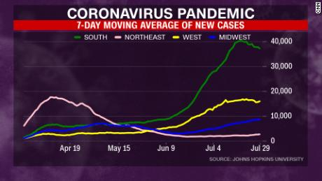 New coronavirus cases are leveling off in the South and West but are increasing in the Midwest.