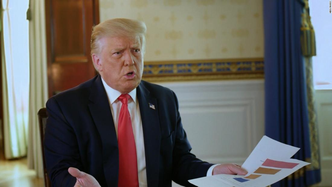 Trump brings his own charts to Axios interview on Covid-19 deaths - CNN Video image