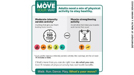 Physical Activity Guidelines for Americans chart