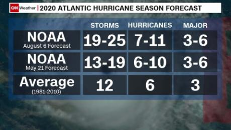atlantic hurricane season forecast update_00002429.jpg