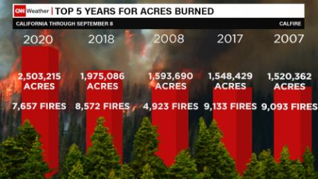 California has record-breaking acreage burned before peak of fire season