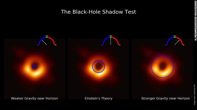 Bir kara deliğin ilk görüntüsünü içeren bu görselleştirme, değiştirilmiş yerçekimi teorilerinin tahminlerini M87 gölgesinin boyutunun ölçümüne karşı test etmek için geliştirilen yeni ölçeri gösteriyor.