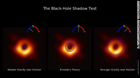 This visualization, including the first image of a black hole, shows the new gauge developed to test the predictions of modified gravity theories against the measurement of the size of the M87 shadow.