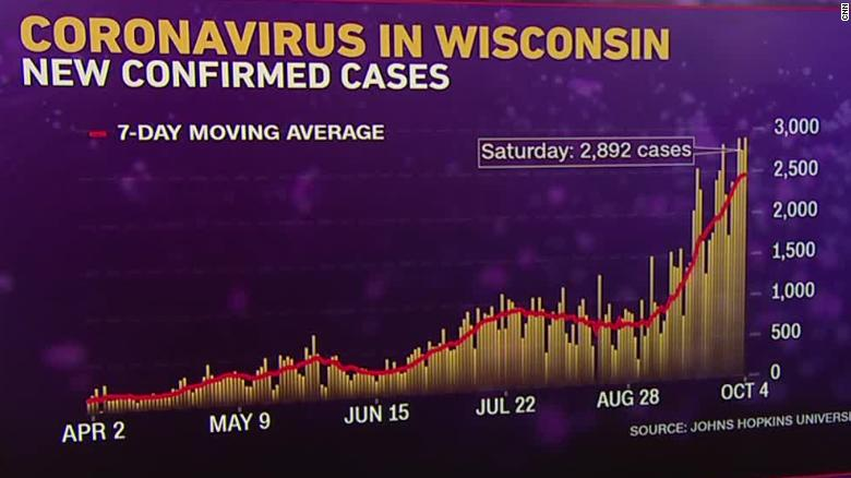 Coronavirus In The Us Only 3 States Decline In New Cases As Us Hits Highest Daily Rate In 2 Months Cnn