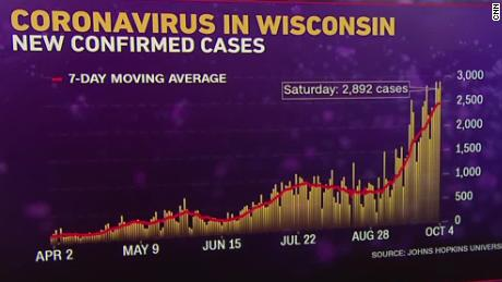 Wisconsin Coronavirus State Sets Up Field Hospital For Covid 19 Patients As Surge Overwhelms Hospitals Cnn