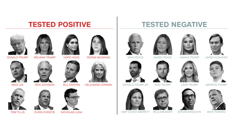 Here's who in Trump's circle tested positive and negative for Covid-19