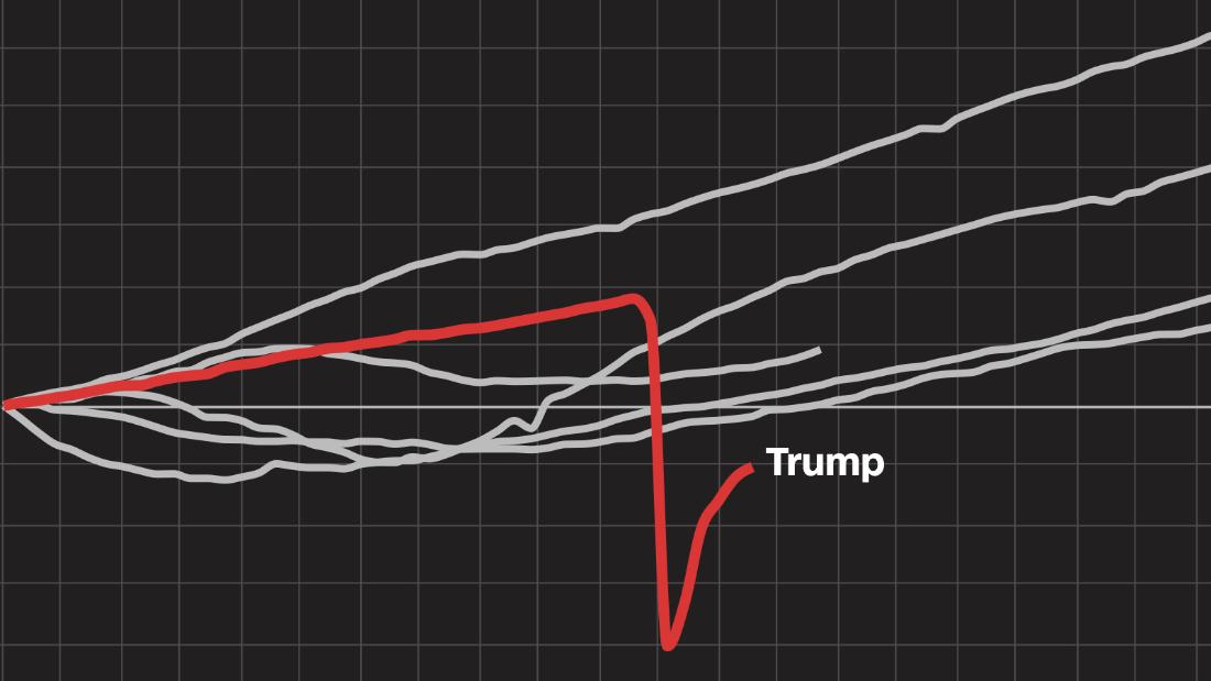 These 10 charts show how the US economy performed under Trump vs prior presidents