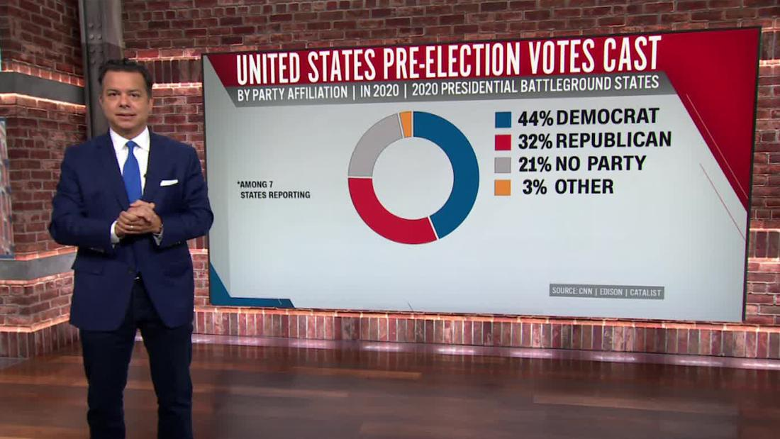 CNN's Avlon breaks down historic early voting turnout