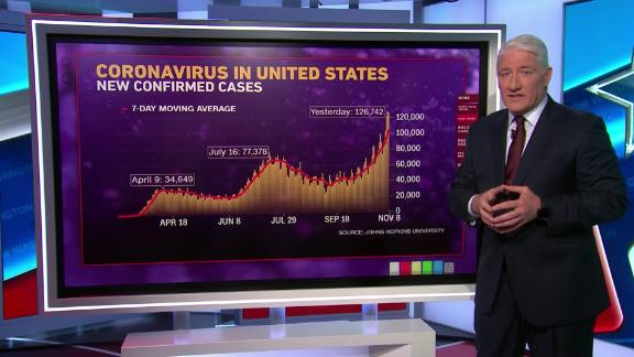 Image for New Covid-19 infections are soaring in 43 states. But there's a bit of good news with a vaccine