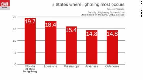 2020 lightning and tornado numbers were down -- but not tornado fatalities