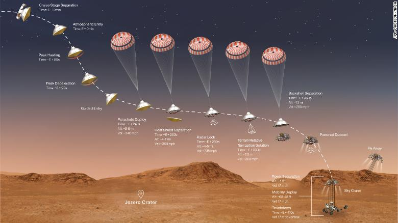 This illustration shows the events that occur in the final minutes of NASA's Perseverance rover for it to land on the Martian surface.