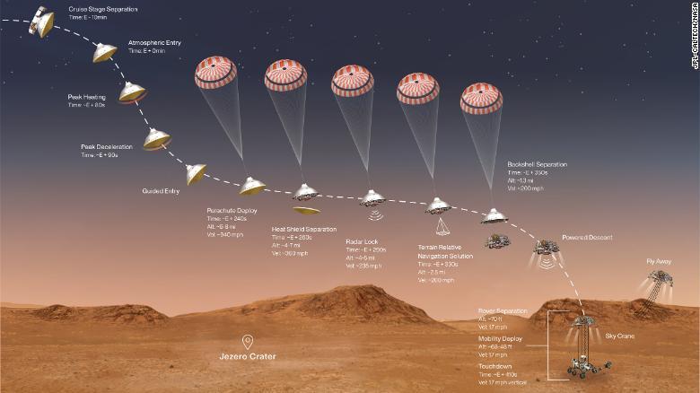 Bu çizim, NASA'nın Perseverance gezgininin Mars yüzeyine inmesi için son dakikalarında meydana gelen olayları göstermektedir.