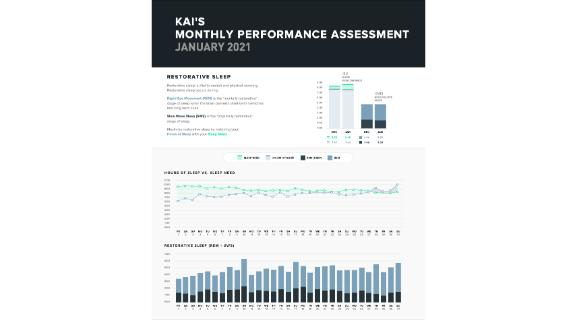 Monthly Performance Assessment