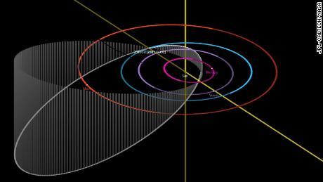 A órbita do asteróide é mostrada em branco ao redor do sol.