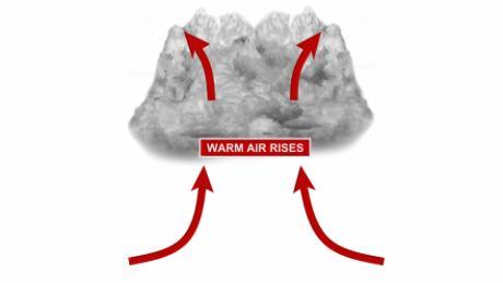 As a thunderstorm develops, air rises, helping the cloud grow taller and taller.