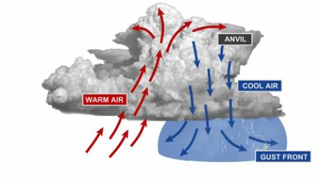 Cold air rushing out of the storm cloud, producing a gust front.