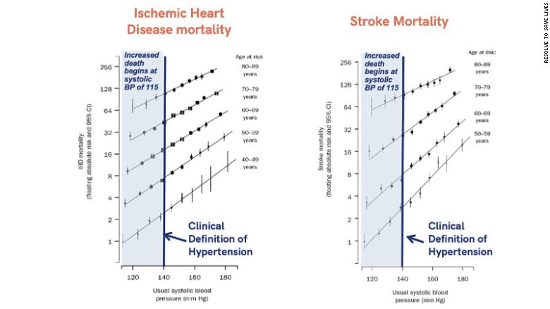"""Adapted from """"Age-specific relevance of usual blood pressure to vascular mortality: a meta-analysis of individual data for one million adults in 61 prospective studies"""" in The Lancet."""