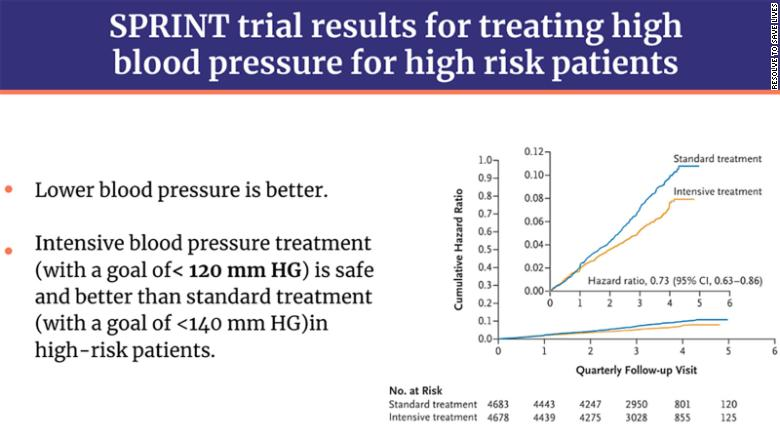"""Adapted from """"Final Report of a Trial of Intensive versus Standard Blood-Pressure Control"""" in The New England Journal of Medicine."""