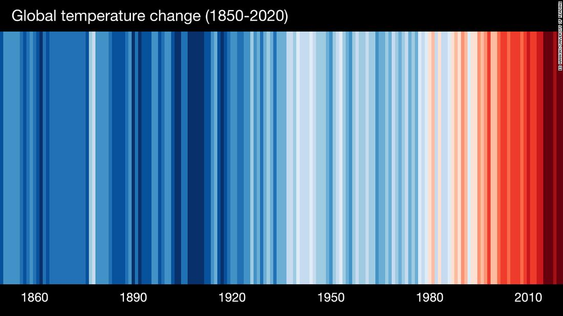 Why scientists and meteorologists are wearing blue and red stripes
