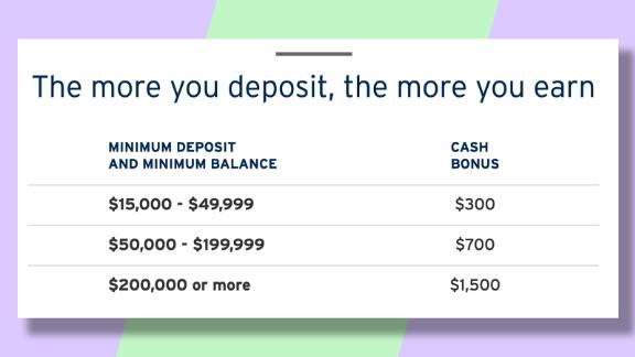 Your Citi Priority bonus amount will depend on how much new money you deposit and maintain in the account.