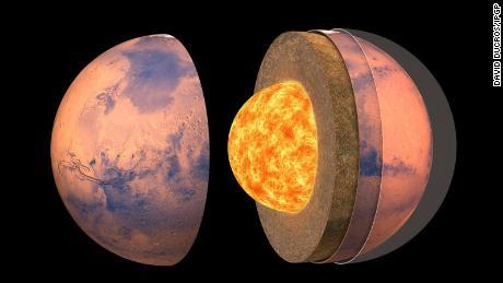 Il s'agit d'une vue d'artiste de la structure interne de Mars.
