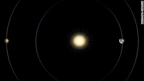 Этот график показывает положение Марса, Земли и Солнца во время соединения Солнца и Марса.