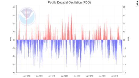 Este gráfico muestra las fases caliente (roja) y fría (azul) de la Oscilación Decadal del Pacífico (PDO).  La Tierra se encuentra actualmente en una fase fría de DOP.