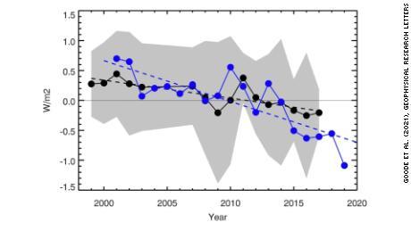 Este gráfico muestra el brillo de la Tierra promedio anual en negro de 1998 a 2017. La línea azul muestra el albedo anual de CERES, que es otra medida anual de la reflectividad de la Tierra, de 2001 a 2019. Las líneas discontinuas negras y azules son las mejores líneas de adaptación mostrando que la reflectividad de la Tierra ha disminuido en los últimos 20 años.  Crédito: Goode et al.  (2021), Cartas de investigación geofísica