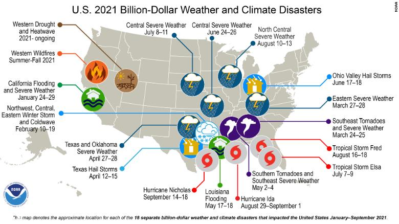 18 weather and climate disasters this year have killed over 500 people and cost over $100 billion in US