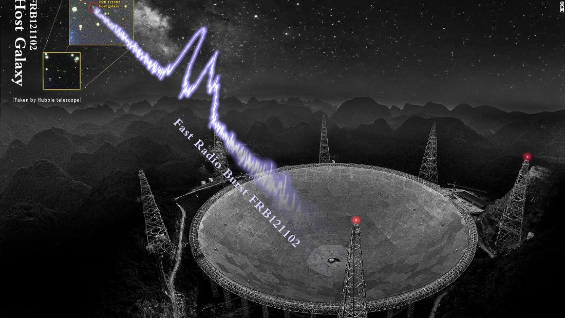 Over a thousand cosmic explosions traced to mysterious repeating fast radio burst
